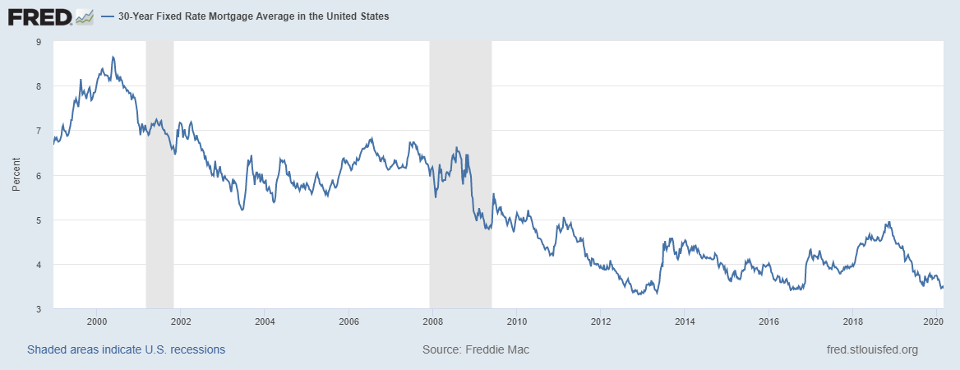 30 Year Fixed Rate Mortgage Average