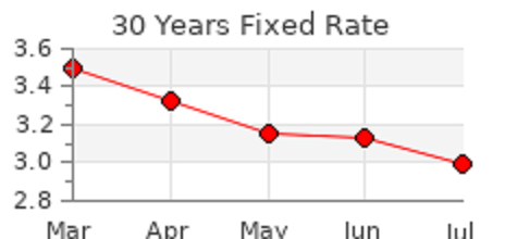30 Year Mortgage Rates Push Lower Last Week